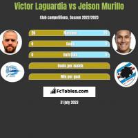 Victor Laguardia vs Jeison Murillo h2h player stats