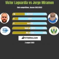Victor Laguardia vs Jorge Miramon h2h player stats