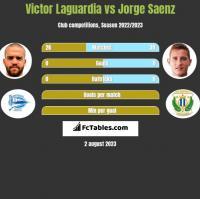 Victor Laguardia vs Jorge Saenz h2h player stats