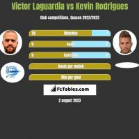 Victor Laguardia vs Kevin Rodrigues h2h player stats