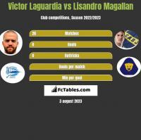 Victor Laguardia vs Lisandro Magallan h2h player stats