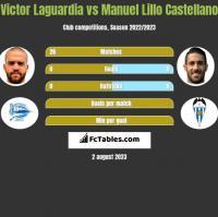 Victor Laguardia vs Manuel Lillo Castellano h2h player stats