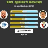 Victor Laguardia vs Nacho Vidal h2h player stats