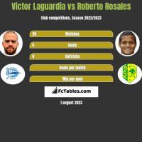 Victor Laguardia vs Roberto Rosales h2h player stats