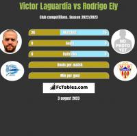 Victor Laguardia vs Rodrigo Ely h2h player stats