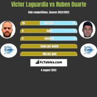 Victor Laguardia vs Ruben Duarte h2h player stats