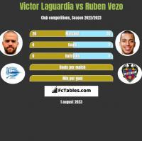 Victor Laguardia vs Ruben Vezo h2h player stats