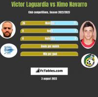 Victor Laguardia vs Ximo Navarro h2h player stats