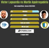 Victor Laguardia vs Martin Aguirregabiria h2h player stats