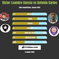 Victor Leandro Cuesta vs Antonio Carlos h2h player stats