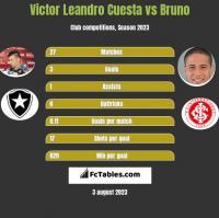 Victor Leandro Cuesta vs Bruno h2h player stats