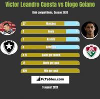 Victor Leandro Cuesta vs Diogo Goiano h2h player stats