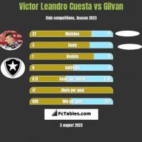 Victor Leandro Cuesta vs Gilvan h2h player stats