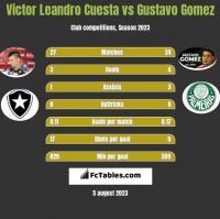 Victor Leandro Cuesta vs Gustavo Gomez h2h player stats