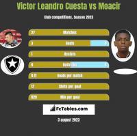 Victor Leandro Cuesta vs Moacir h2h player stats