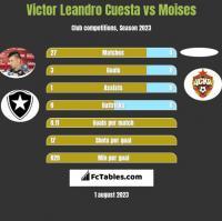Victor Leandro Cuesta vs Moises h2h player stats