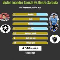 Victor Leandro Cuesta vs Renzo Saravia h2h player stats