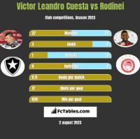 Victor Leandro Cuesta vs Rodinei h2h player stats