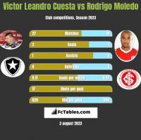 Victor Leandro Cuesta vs Rodrigo Moledo h2h player stats