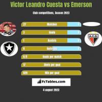 Victor Leandro Cuesta vs Emerson h2h player stats