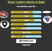 Victor Leandro Cuesta vs Dudu h2h player stats