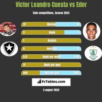 Victor Leandro Cuesta vs Eder h2h player stats