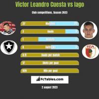 Victor Leandro Cuesta vs Iago h2h player stats