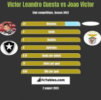 Victor Leandro Cuesta vs Joao Victor h2h player stats