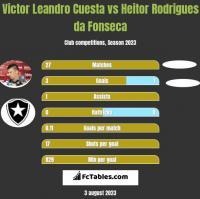 Victor Leandro Cuesta vs Heitor Rodrigues da Fonseca h2h player stats