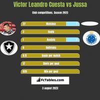Victor Leandro Cuesta vs Jussa h2h player stats