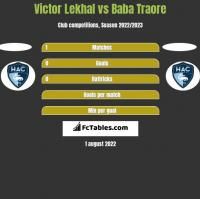 Victor Lekhal vs Baba Traore h2h player stats
