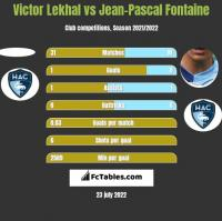 Victor Lekhal vs Jean-Pascal Fontaine h2h player stats