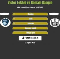 Victor Lekhal vs Romain Basque h2h player stats