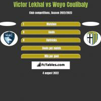 Victor Lekhal vs Woyo Coulibaly h2h player stats
