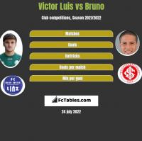 Victor Luis vs Bruno h2h player stats