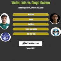 Victor Luis vs Diogo Goiano h2h player stats