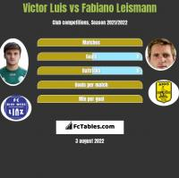 Victor Luis vs Fabiano Leismann h2h player stats