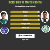 Victor Luis vs Marcos Rocha h2h player stats