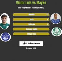Victor Luis vs Mayke h2h player stats