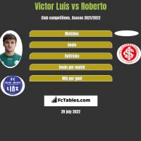 Victor Luis vs Roberto h2h player stats