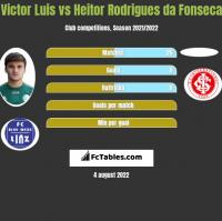 Victor Luis vs Heitor Rodrigues da Fonseca h2h player stats