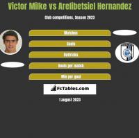 Victor Milke vs Arelibetsiel Hernandez h2h player stats