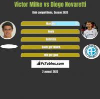 Victor Milke vs Diego Novaretti h2h player stats