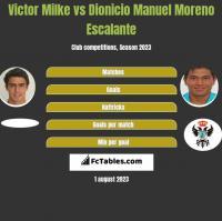 Victor Milke vs Dionicio Manuel Moreno Escalante h2h player stats