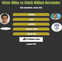 Victor Milke vs Edwin William Hernandez h2h player stats