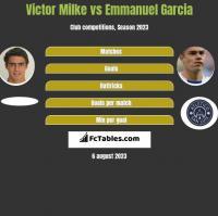 Victor Milke vs Emmanuel Garcia h2h player stats