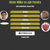 Victor Milke vs Jair Pereira h2h player stats