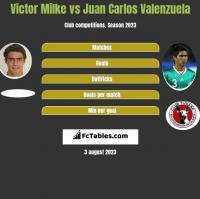 Victor Milke vs Juan Carlos Valenzuela h2h player stats