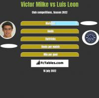 Victor Milke vs Luis Leon h2h player stats