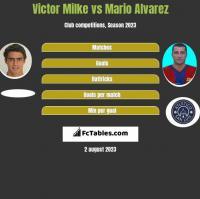 Victor Milke vs Mario Alvarez h2h player stats